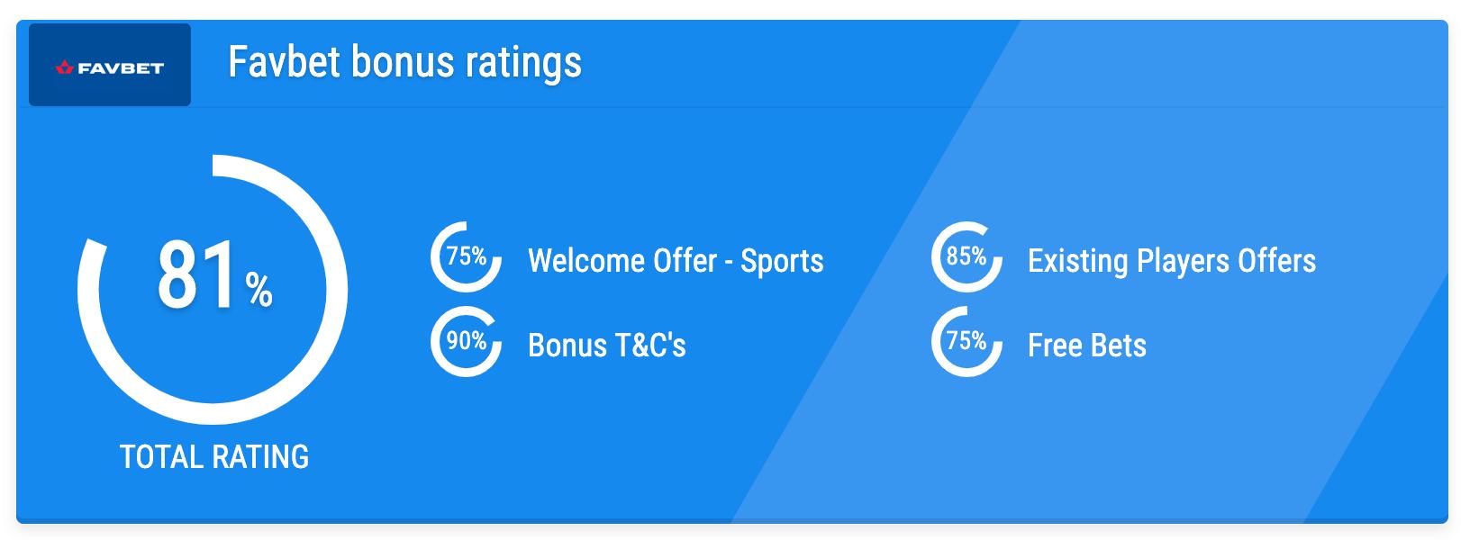 favbet bonus rating
